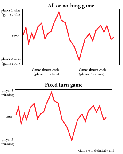 In the All or nothing game (top, like Monopoly), the game came close to ending twice but is nowhere near ending now. Game times can vary greatly. In the Fixed time game (bottom, like Corporate America), even though the game is currently close, it will definitely end soon.