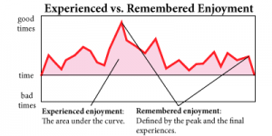 Different ways of measuring enjoyment. Make sure the peak and final experiences of your game are awesome!