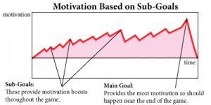 Providing sub-goals throughout the game make sure players continue to be motivated.