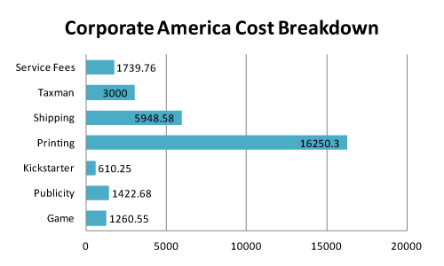 corporate_america_cost_breakdown