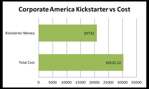 corporate_america_kickstarter_vs_cost