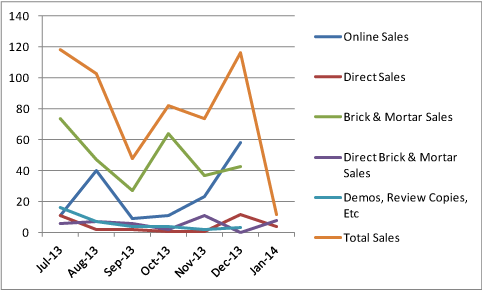 Corporate America sales breakdown, July 2013 to January 2014.