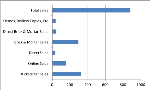 Total Corporate America sales, January 2014.